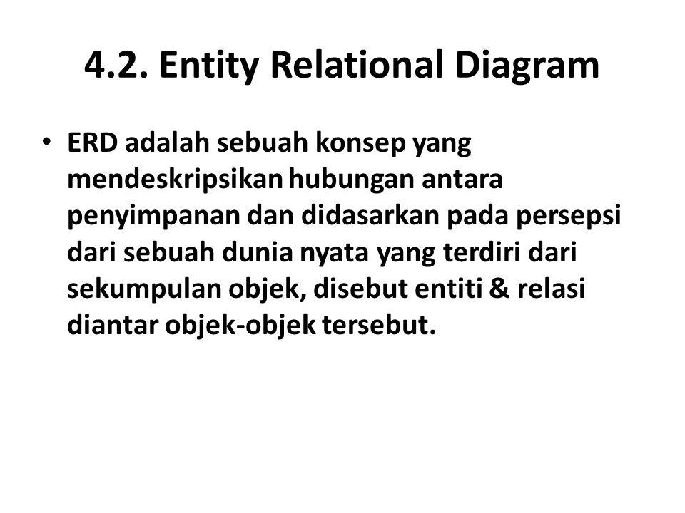 4.2. Entity Relational Diagram ERD adalah sebuah konsep yang mendeskripsikan hubungan antara penyimpanan dan didasarkan pada persepsi dari sebuah duni