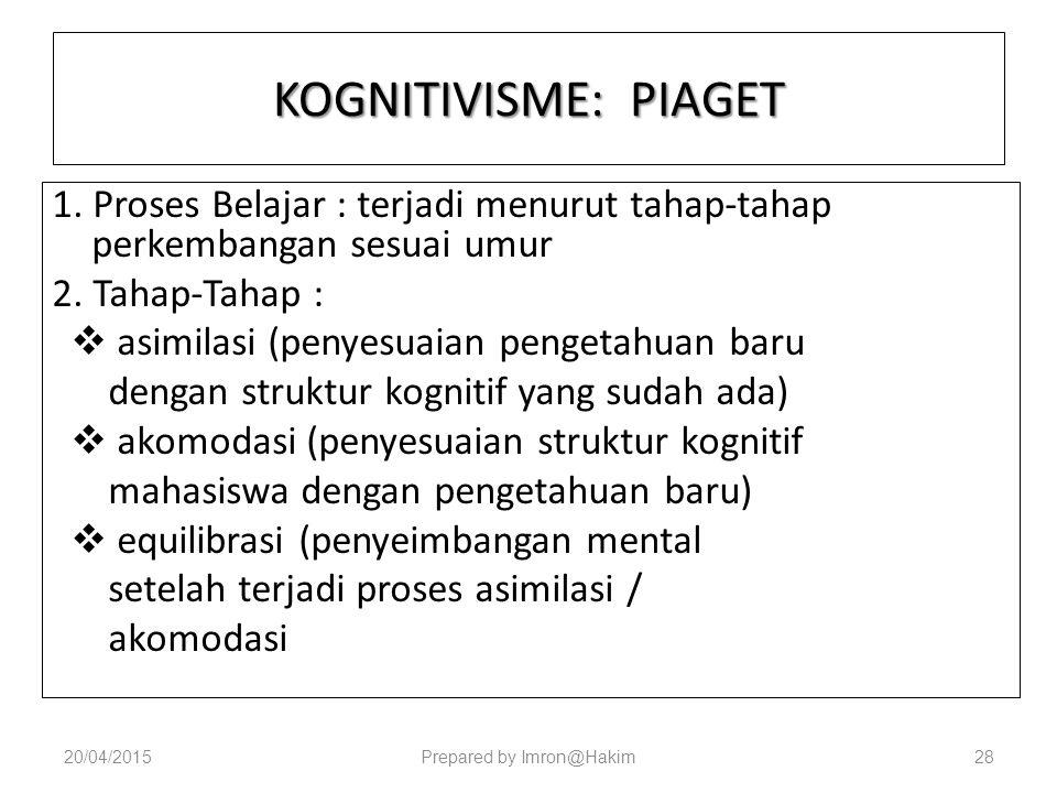 KOGNITIVISME: PIAGET 1.Proses Belajar : terjadi menurut tahap-tahap perkembangan sesuai umur 2.