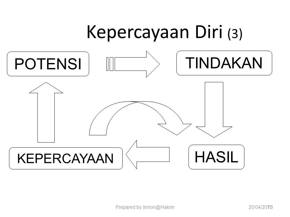 Kepercayaan Diri (3) 20/04/2015 POTENSI TINDAKAN KEPERCAYAAN HASIL Prepared by Imron@Hakim70