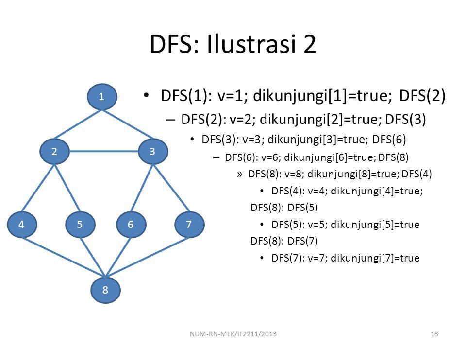 DFS: Ilustrasi 2 DFS(1): v=1; dikunjungi[1]=true; DFS(2) – DFS(2): v=2; dikunjungi[2]=true; DFS(3) DFS(3): v=3; dikunjungi[3]=true; DFS(6) – DFS(6): v