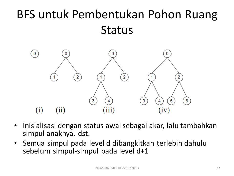 BFS untuk Pembentukan Pohon Ruang Status Inisialisasi dengan status awal sebagai akar, lalu tambahkan simpul anaknya, dst. Semua simpul pada level d d