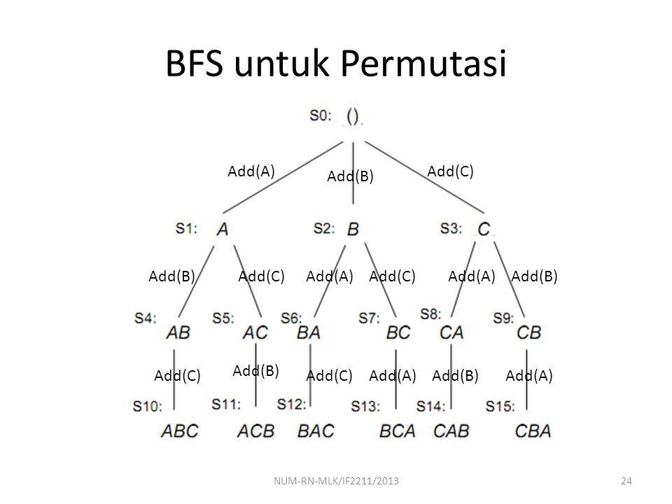 BFS untuk Permutasi 24NUM-RN-MLK/IF2211/2013 Add(A) Add(B) Add(C) Add(B)Add(C)Add(A)Add(C)Add(A)Add(B) Add(C) Add(B) Add(C)Add(A)Add(B)Add(A)