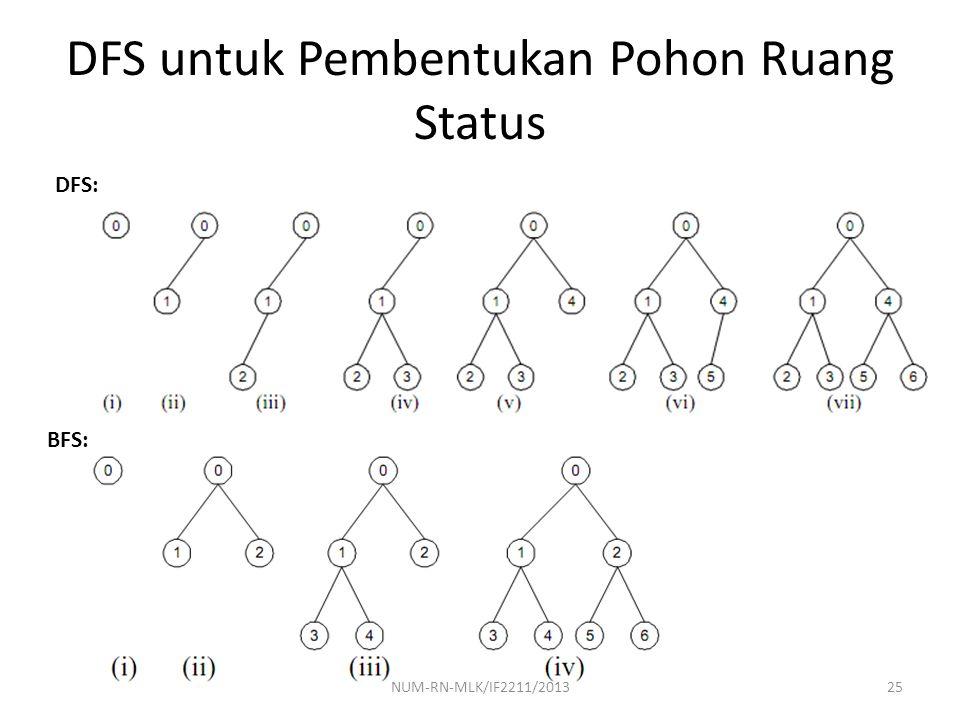 DFS untuk Pembentukan Pohon Ruang Status DFS: BFS: 25NUM-RN-MLK/IF2211/2013