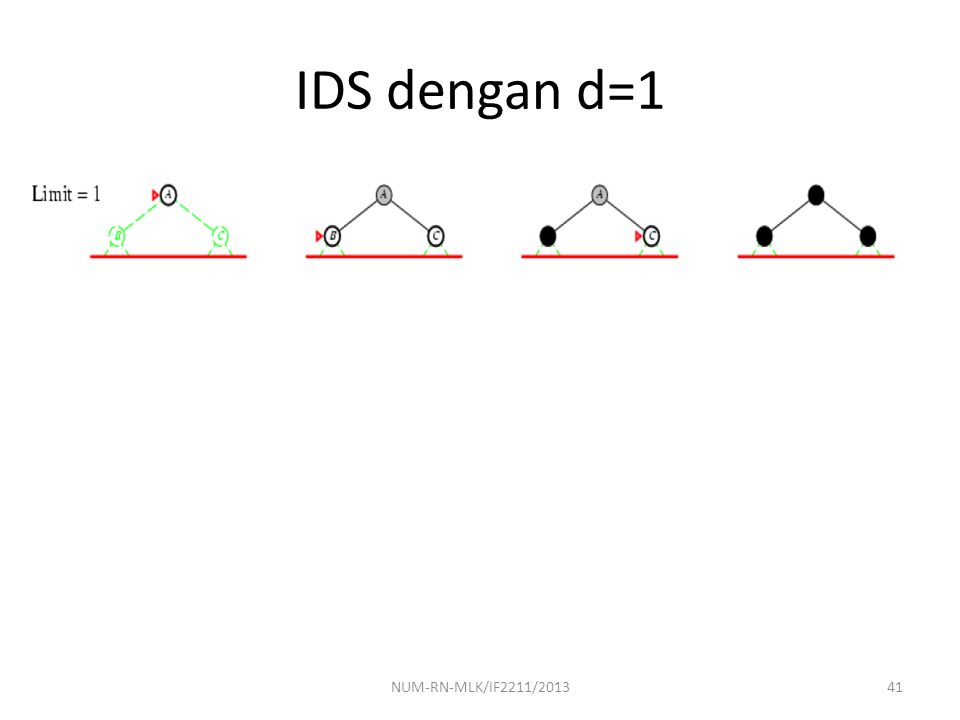 IDS dengan d=1 NUM-RN-MLK/IF2211/201341