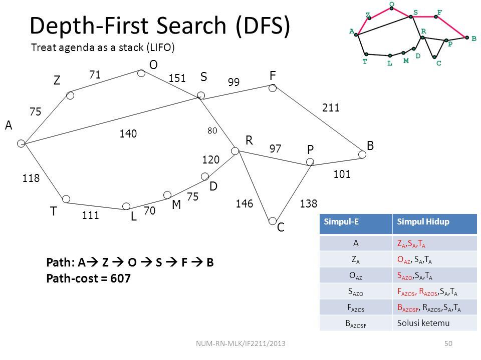 NUM-RN-MLK/IF2211/201350 Depth-First Search (DFS) Path: A  Z  O  S  F  B Path-cost = 607 A 118 T S O Z R P F B C L M D 111 75 71 151 99 97 120 14