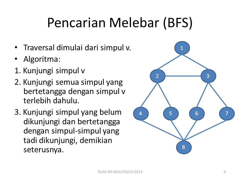 Pencarian Melebar (BFS) Traversal dimulai dari simpul v. Algoritma: 1. Kunjungi simpul v 2. Kunjungi semua simpul yang bertetangga dengan simpul v ter
