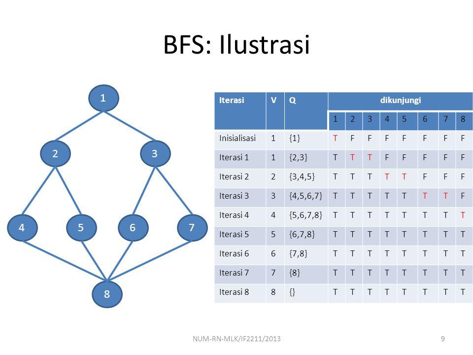 NUM-RN-MLK/IF2211/201340 Iterative Deepening Search (IDS) IDS: melakukan serangkaian DFS, dengan peningkatan nilai kedalaman-cutoff, sampai solusi ditemukan Asumsi: simpul sebagian besar ada di level bawah, sehingga tidak menjadi persoalan ketika simpul pada level-level atas dibangkitkan berulang kali Depth  0 Iterate result  DLS(problem,depth) stop: result ≠ cutoff depth  depth+1  result