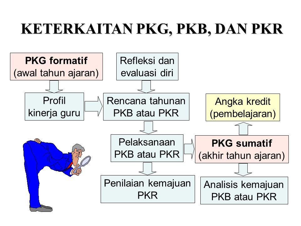 PKG formatif (awal tahun ajaran) PKG sumatif (akhir tahun ajaran) Refleksi dan evaluasi diri Rencana tahunan PKB atau PKR Angka kredit (pembelajaran)