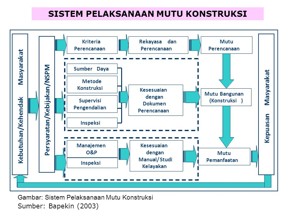KONSEP LOGIC MODEL DALAM PENGENDALIAN MUTU inputoutput Q controlling Planning & designing safetyhealth physical environment non-physical environment T process C SISTEM MANAJEMEN