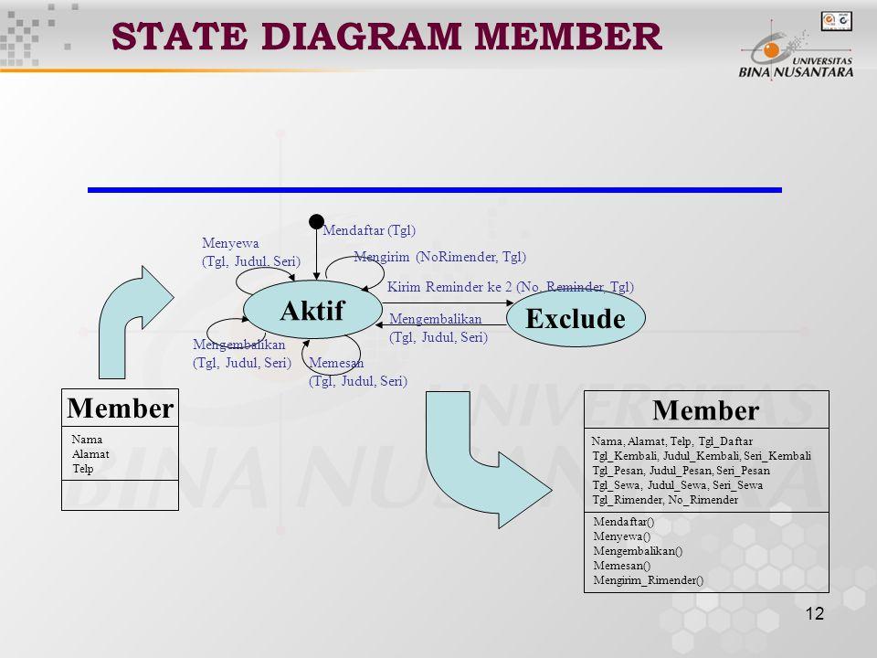 12 STATE DIAGRAM MEMBER Aktif Menyewa (Tgl, Judul, Seri) Mengembalikan (Tgl, Judul, Seri) Memesan (Tgl, Judul, Seri) Mendaftar (Tgl) Exclude Kirim Reminder ke 2 (No.