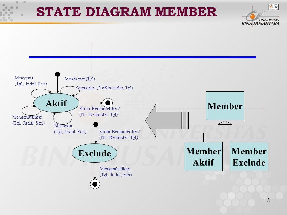 13 STATE DIAGRAM MEMBER Member Exclude Member Aktif Exclude Menyewa (Tgl, Judul, Seri) Mengembalikan (Tgl, Judul, Seri) Memesan (Tgl, Judul, Seri) Kirim Reminder ke 2 (No.