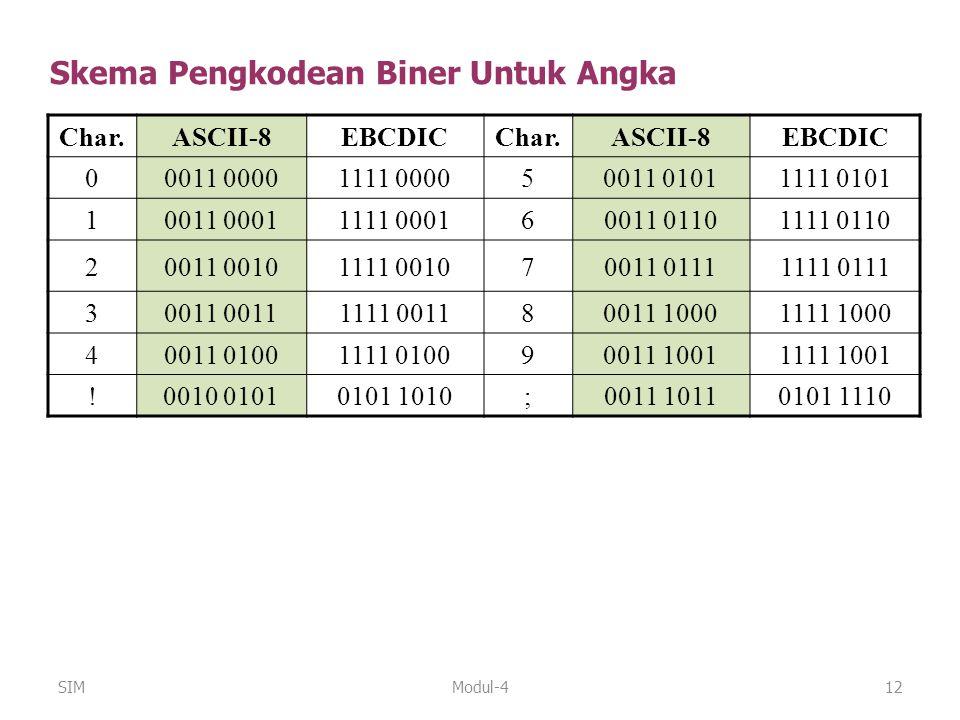 Modul-412 Char.ASCII-8EBCDICChar.ASCII-8EBCDIC 00011 00001111 000050011 01011111 0101 10011 00011111 000160011 01101111 0110 20011 00101111 001070011