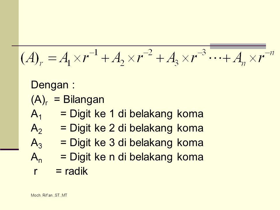 Moch. Rif an.,ST.,MT 1.6.1 Bilangan pecahan Biner Contoh: (0,10011) 2 = (………) 10 Solusi: