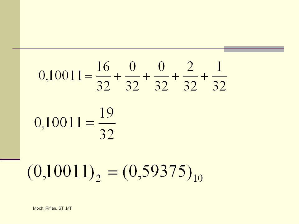 Contoh: (0,59375) 10 = (……….) 2 Solusi: 0,59375 × 2 = 1,1875 0,1875 × 2 = 0,375 0,375 × 2 = 0,75 0,75 × 2 = 1,5 0,5 × 2 = 1,0 Jadi, (0,5937) 10 = (0,10011) 2