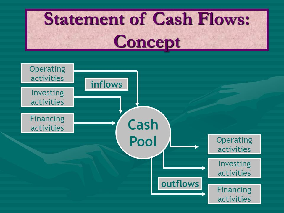 There are two methods of preparing the statement of cash flows: 1.