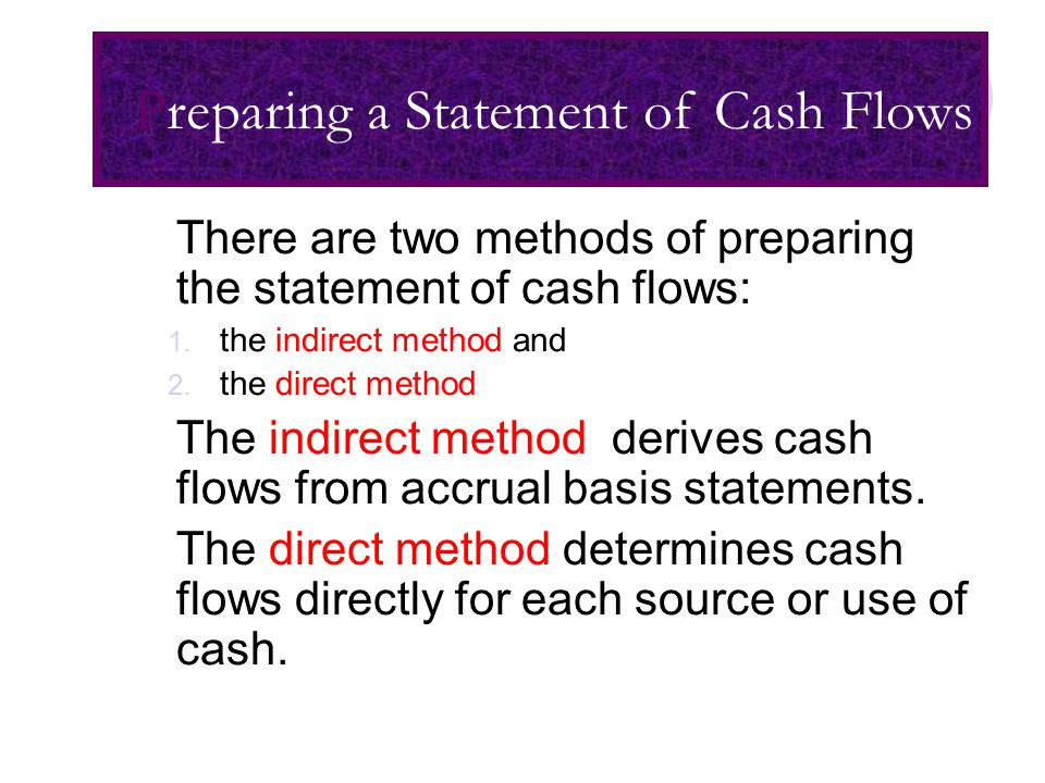 Earned Revenues Expenses Incurred Net Income + - Operating cash flow Eliminate Non-cash revenues Eliminate Non-cash charges Statement of Cash Flows: Indirect Method: Concept