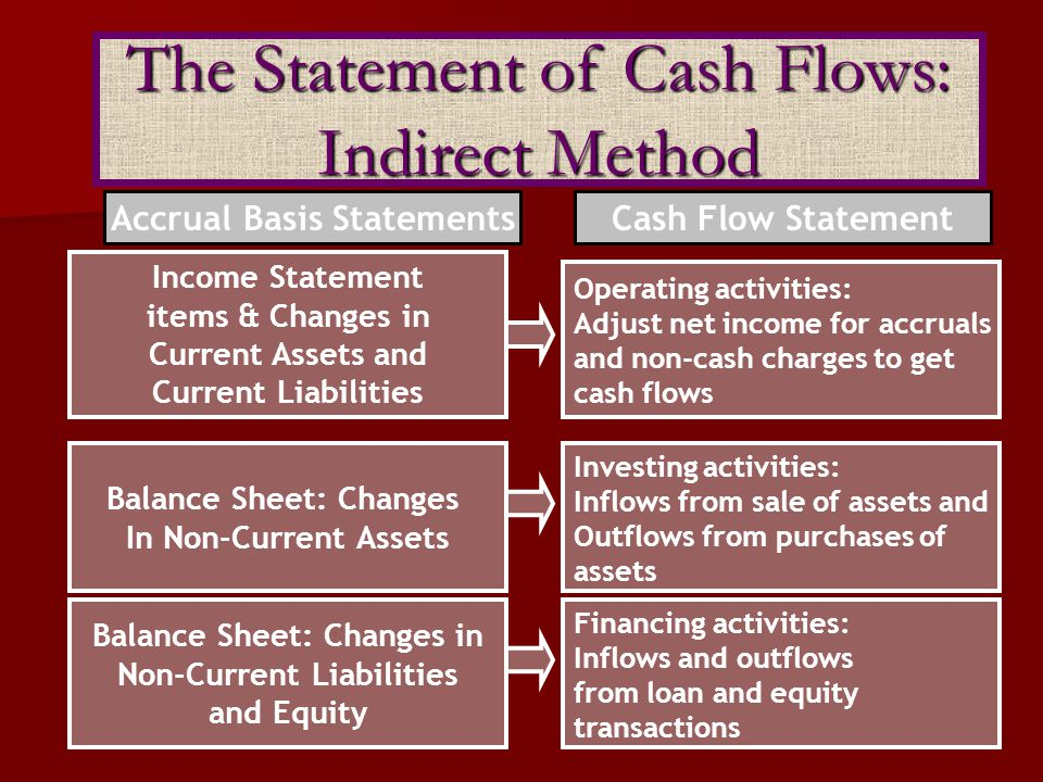 From sales of goods or services From sales of goods or services From returns on loans (interest) and returns on equity securities (dividends) From returns on loans (interest) and returns on equity securities (dividends) To suppliers for inventory To suppliers for inventory To employees for services To employees for services To government for taxes To government for taxes To lenders for interest To lenders for interest To others for expenses To others for expenses InflowsOutflows Direct Method: Operating Activities