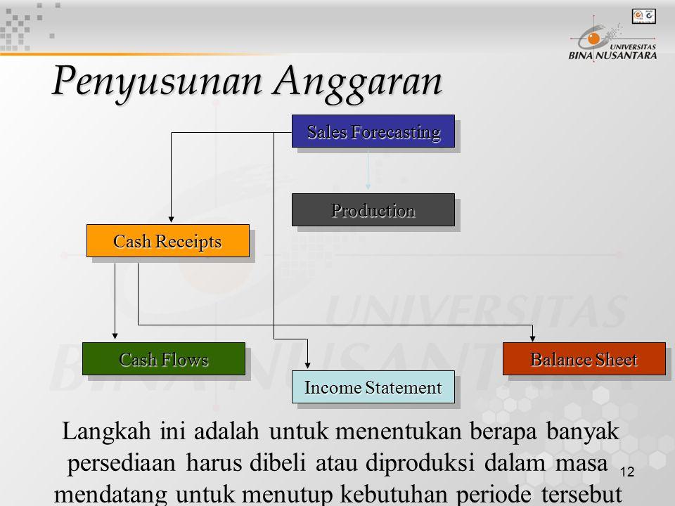 12 Sales Forecasting ProductionProduction Cash Flows Income Statement Cash Receipts Langkah ini adalah untuk menentukan berapa banyak persediaan harus dibeli atau diproduksi dalam masa mendatang untuk menutup kebutuhan periode tersebut Balance Sheet Penyusunan Anggaran