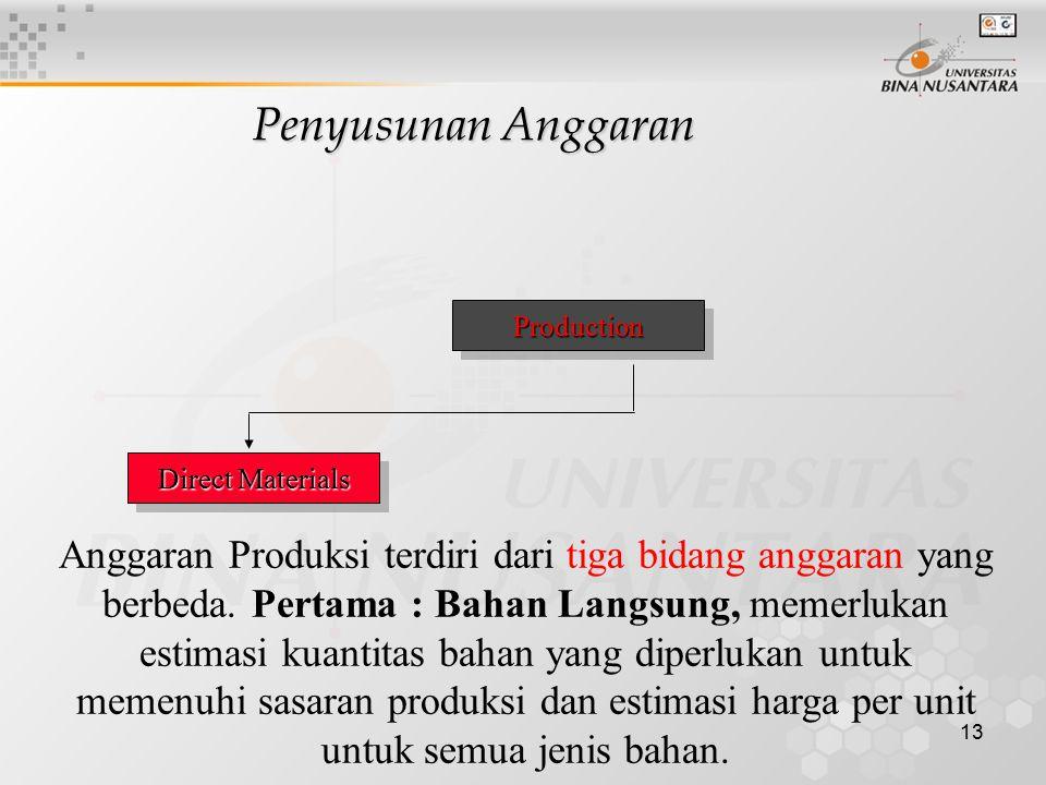 13 ProductionProduction Anggaran Produksi terdiri dari tiga bidang anggaran yang berbeda. Pertama : Bahan Langsung, memerlukan estimasi kuantitas baha
