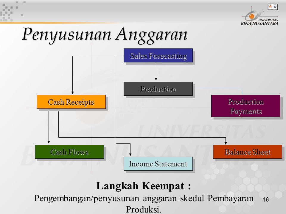 16 Sales Forecasting ProductionProduction Cash Flows Income Statement Cash Receipts Langkah Keempat : Pengembangan/penyusunan anggaran skedul Pembayar