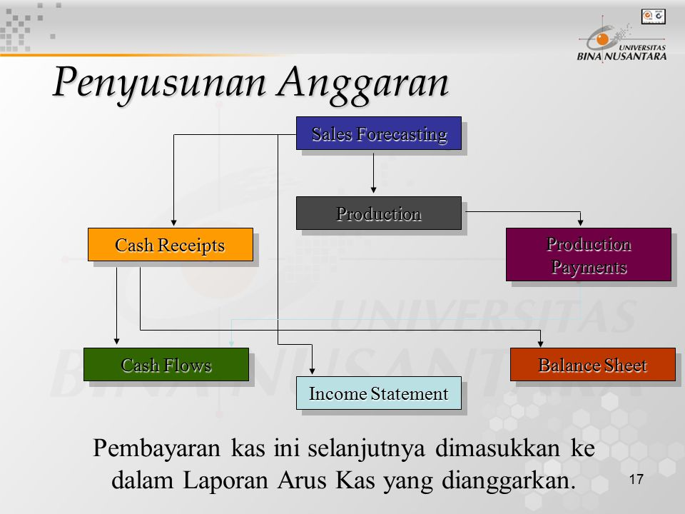 17 Sales Forecasting ProductionProduction Cash Flows Income Statement Cash Receipts Pembayaran kas ini selanjutnya dimasukkan ke dalam Laporan Arus Ka