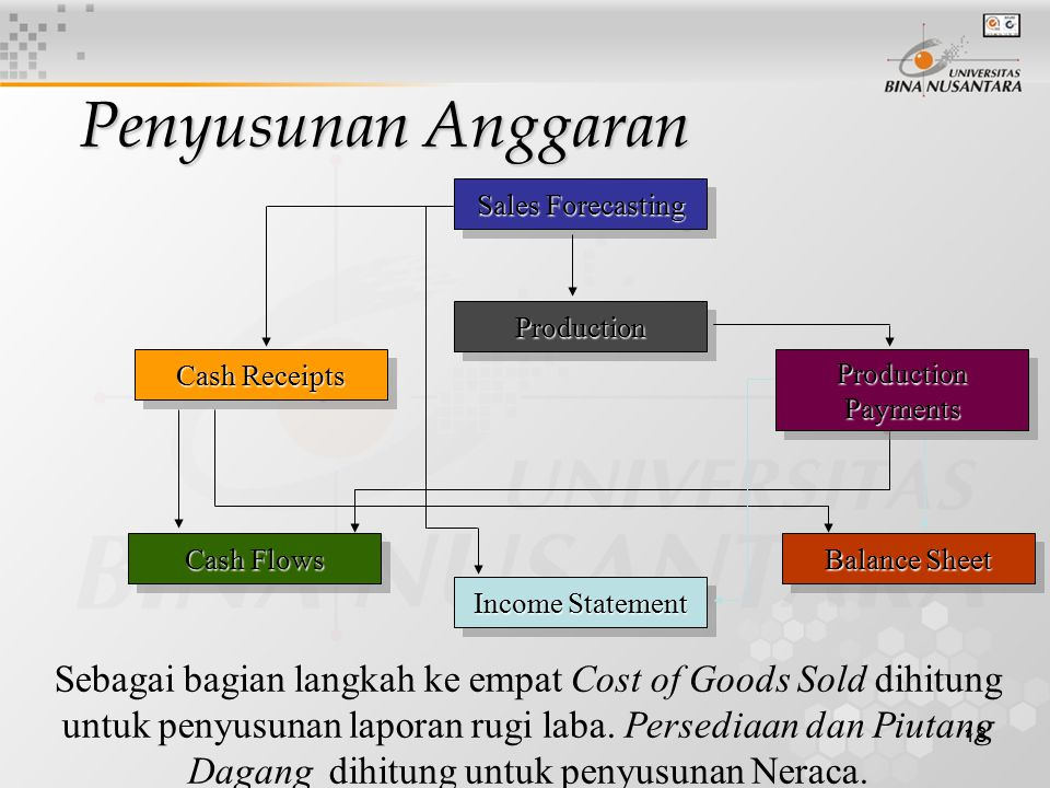 18 Sales Forecasting ProductionProduction Cash Flows Income Statement Cash Receipts Sebagai bagian langkah ke empat Cost of Goods Sold dihitung untuk