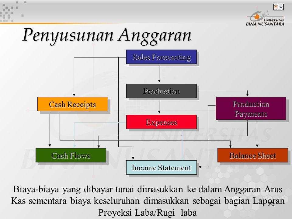 20 Sales Forecasting Cash Flows Income Statement Cash Receipts Biaya-biaya yang dibayar tunai dimasukkan ke dalam Anggaran Arus Kas sementara biaya ke