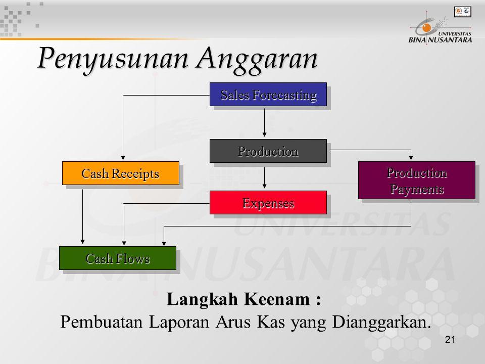 21 Sales Forecasting Cash Flows Cash Receipts Langkah Keenam : Pembuatan Laporan Arus Kas yang Dianggarkan. ExpensesExpenses ProductionProduction Prod