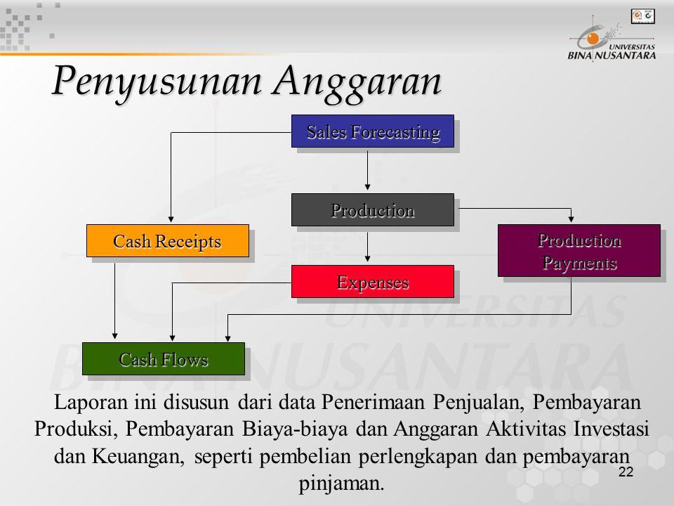 22 Laporan ini disusun dari data Penerimaan Penjualan, Pembayaran Produksi, Pembayaran Biaya-biaya dan Anggaran Aktivitas Investasi dan Keuangan, sepe