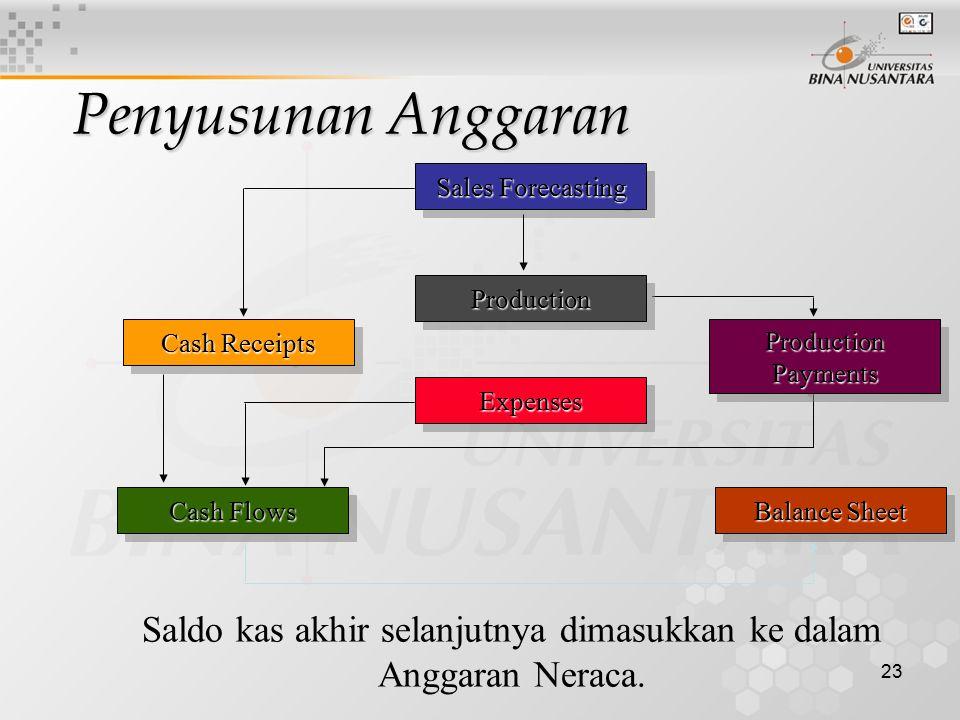 23 Sales Forecasting Cash Flows Cash Receipts Saldo kas akhir selanjutnya dimasukkan ke dalam Anggaran Neraca. ExpensesExpenses Balance Sheet Producti