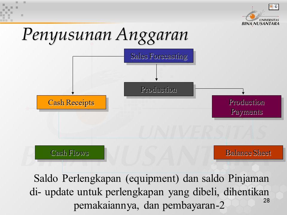 28 Sales Forecasting Cash Flows Cash Receipts Saldo Perlengkapan (equipment) dan saldo Pinjaman di- update untuk perlengkapan yang dibeli, dihentikan