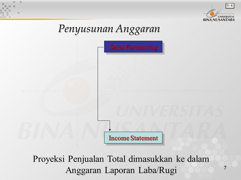 7 Penyusunan Anggaran Proyeksi Penjualan Total dimasukkan ke dalam Anggaran Laporan Laba/Rugi Sales Forecasting Income Statement