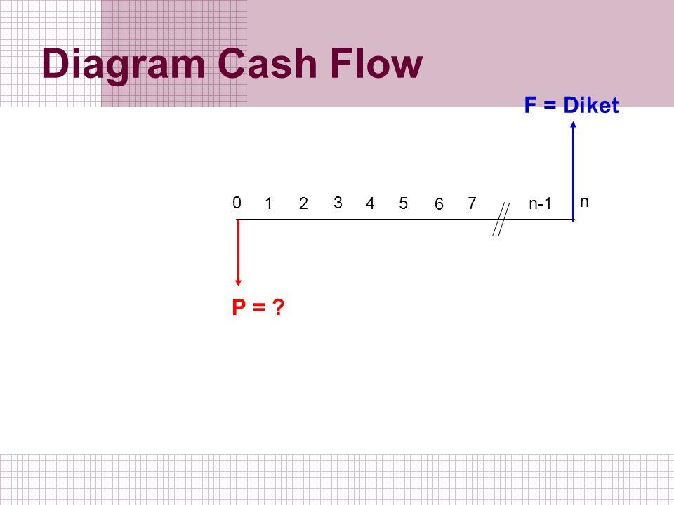 Diagram Cash Flow 1 2 0 3 5 4 6 7 n-1 n P = ? F = Diket