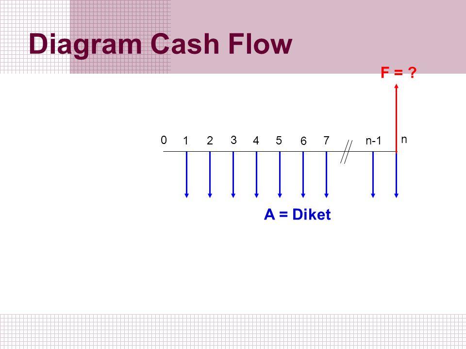 Diagram Cash Flow 1 2 0 3 5 4 6 7 n-1 n A = Diket F = ?