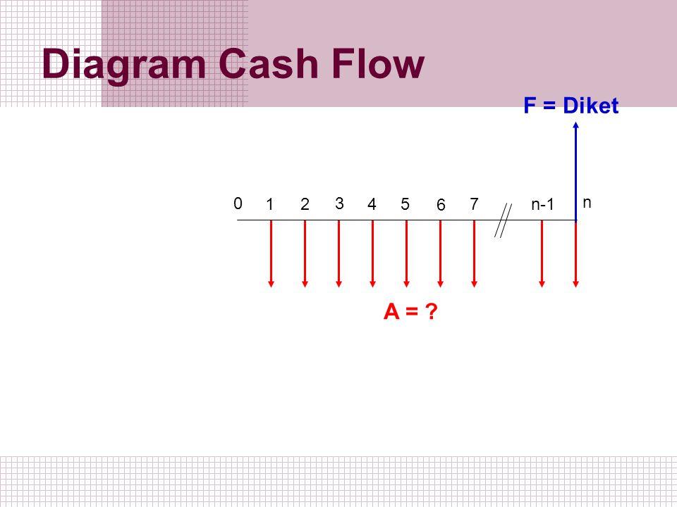 Diagram Cash Flow 1 2 0 3 5 4 6 7 n-1 n A = ? F = Diket