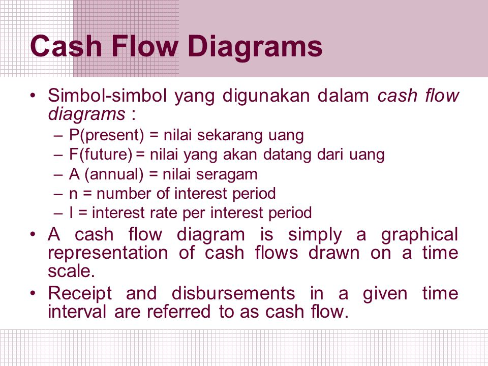 Cash Flow Diagrams Simbol-simbol yang digunakan dalam cash flow diagrams : –P(present) = nilai sekarang uang –F(future) = nilai yang akan datang dari