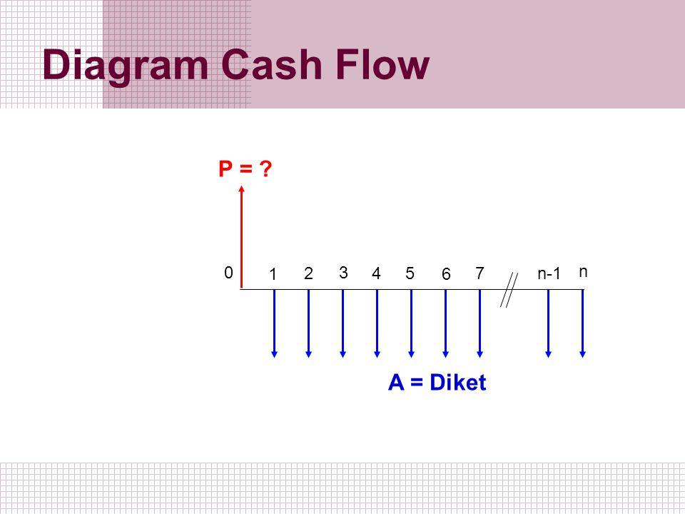 Diagram Cash Flow 1 2 0 3 5 4 6 7 n-1 n A = Diket P = ?