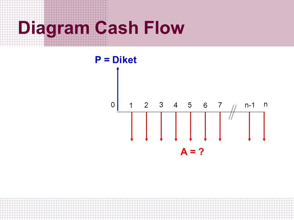 Diagram Cash Flow 1 2 0 3 5 4 6 7 n-1 n A = ? P = Diket