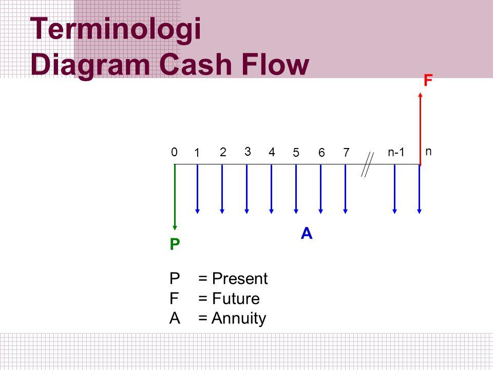 Terminologi Diagram Cash Flow 1 2 0 3 5 4 6 7 n-1 n P F A P = Present F= Future A= Annuity