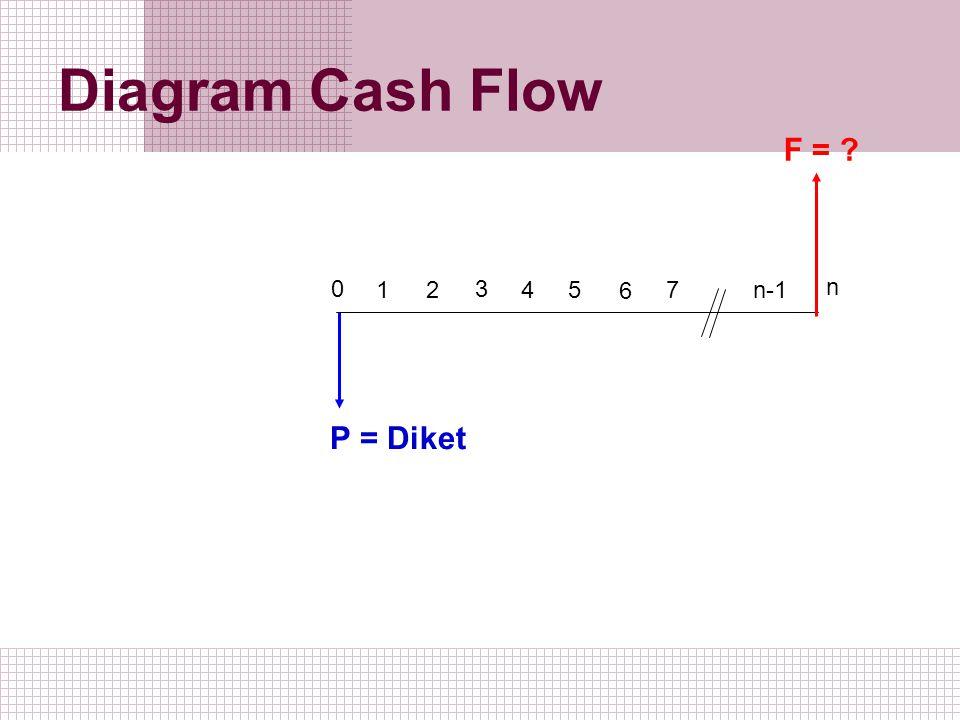 Diagram Cash Flow 1 2 0 3 5 4 6 7 n-1 n P = Diket F = ?
