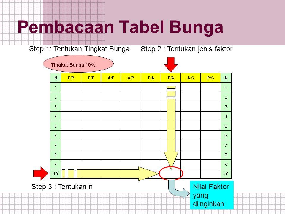 Pembacaan Tabel Bunga Nilai Faktor yang diinginkan Step 1: Tentukan Tingkat BungaStep 2 : Tentukan jenis faktor Step 3 : Tentukan n