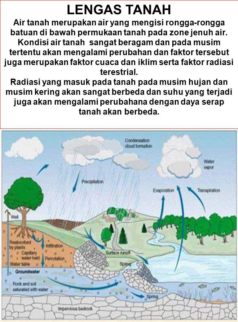 LENGAS TANAH Air tanah merupakan air yang mengisi rongga-rongga batuan di bawah permukaan tanah pada zone jenuh air.