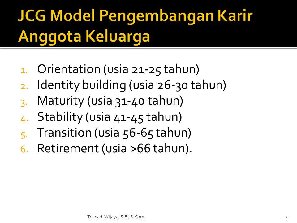 1. Orientation (usia 21-25 tahun) 2. Identity building (usia 26-30 tahun) 3.