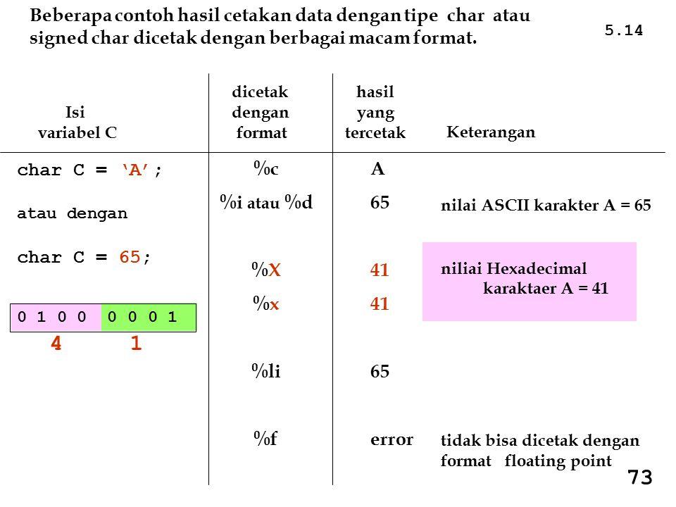 5.14 Isi variabel C dicetak dengan format hasil yang tercetak Keterangan char C = 'A'; atau dengan char C = 65; %c %i atau %d %X %x %li %f A 65 41 65 error nilai ASCII karakter A = 65 niliai Hexadecimal karaktaer A = 41 tidak bisa dicetak dengan format floating point 0 1 0 0 0 0 0 1 Beberapa contoh hasil cetakan data dengan tipe char atau signed char dicetak dengan berbagai macam format.