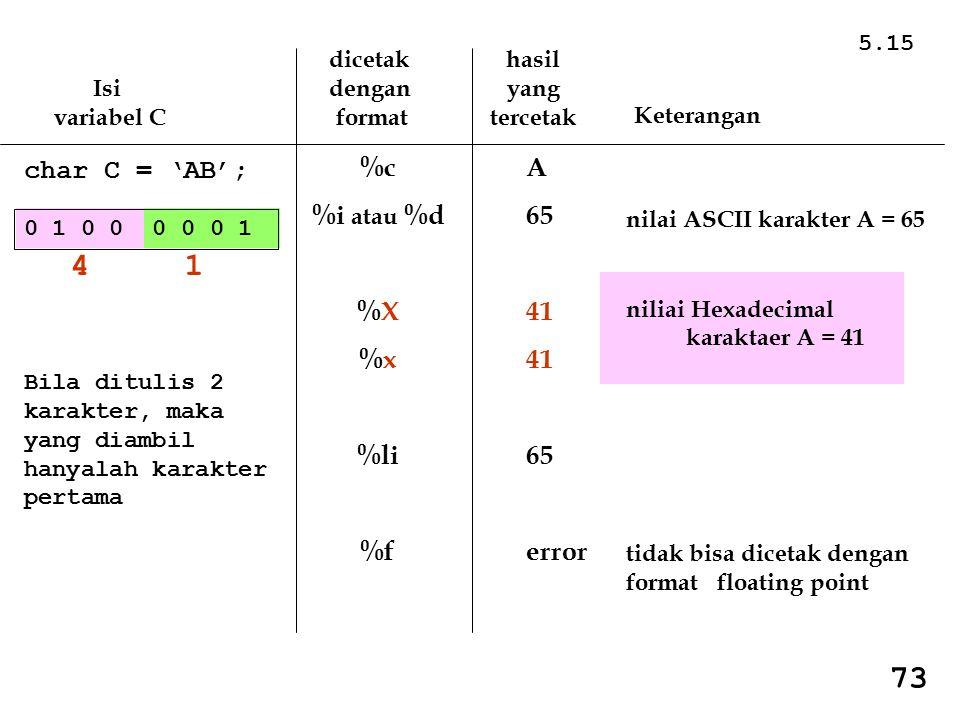 5.15 Isi variabel C dicetak dengan format hasil yang tercetak Keterangan char C = 'AB'; %c %i atau %d %X %x %li %f A 65 41 65 error nilai ASCII karakter A = 65 niliai Hexadecimal karaktaer A = 41 tidak bisa dicetak dengan format floating point 0 1 0 0 0 0 0 1 4 1 Bila ditulis 2 karakter, maka yang diambil hanyalah karakter pertama 73