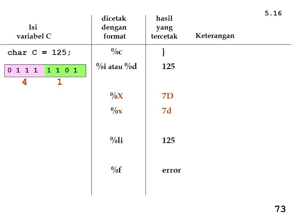 5.16 Isi variabel C dicetak dengan format hasil yang tercetak Keterangan char C = 125; %c %i atau %d %X %x %li %f } 125 7D 7d 125 error 0 1 1 1 1 1 0 1 4 1 73