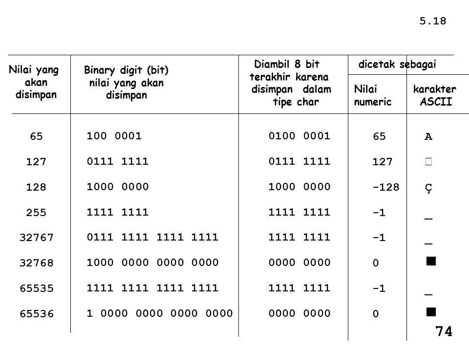 Nilai yang akan disimpan Binary digit (bit) nilai yang akan disimpan Diambil 8 bit terakhir karena disimpan dalam tipe char 65 127 128 255 32767 32768 65535 65536 100 0001 0111 1111 1000 0000 1111 0111 1111 1111 1111 1000 0000 0000 0000 1111 1111 1 0000 0000 0000 0000 0100 0001 0111 1111 1000 0000 1111 0000 1111 0000 dicetak sebagai Nilai karakter numeric ASCII 65 127 -128 0 0 AÇ___AÇ___ 5.18 74