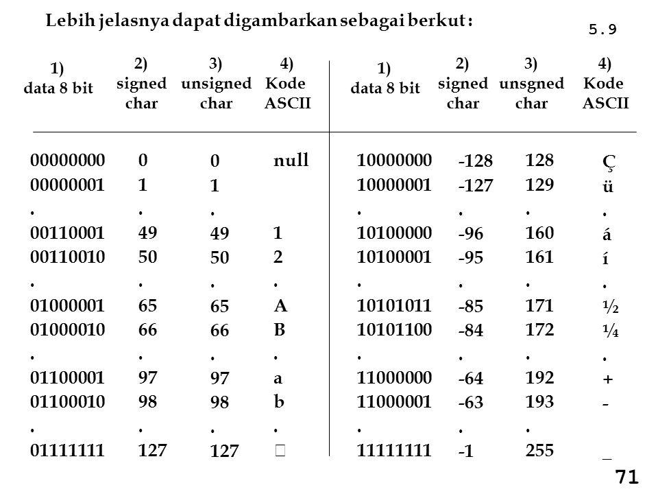 Contoh penggunaan : #include void main() { float F = 27.5; printf( %f , F); } C #include void main() { float F = 27.5; cout << F; } C++ Tercetak : 27.500000 Tercetak : 27.5 #include void main() { double D = 27.5; printf( %f , D); } C #include void main() { double D = 27.5; cout << D; } C++ Tercetak : 27.500000 Tercetak : 27.5 Format hasil cetakan yang lebih rinci dapat dilihat pada Bab 4, mencetak nilai konstanta floating point 5.40 87