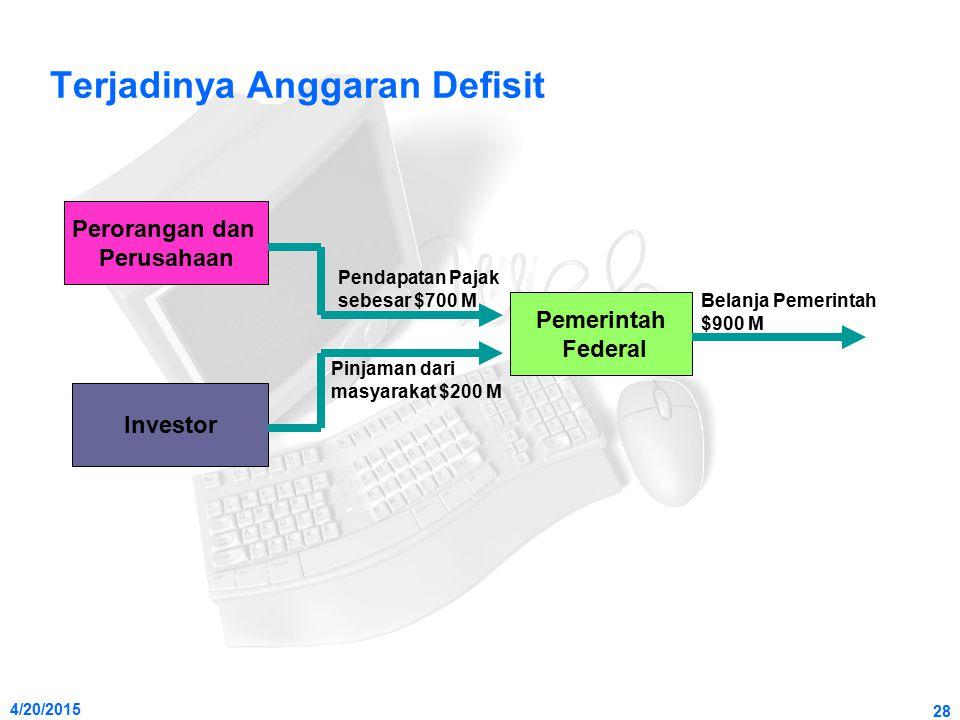 4/20/2015 28 Terjadinya Anggaran Defisit Perorangan dan Perusahaan Investor Pemerintah Federal Pendapatan Pajak sebesar $700 M Pinjaman dari masyaraka
