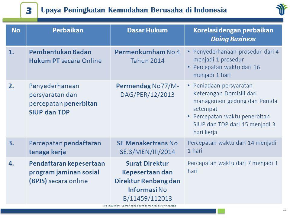 The Investment Coordinating Board of the Republic of Indonesia 11 Upaya Peningkatan Kemudahan Berusaha di Indonesia 3 NoPerbaikanDasar HukumKorelasi d